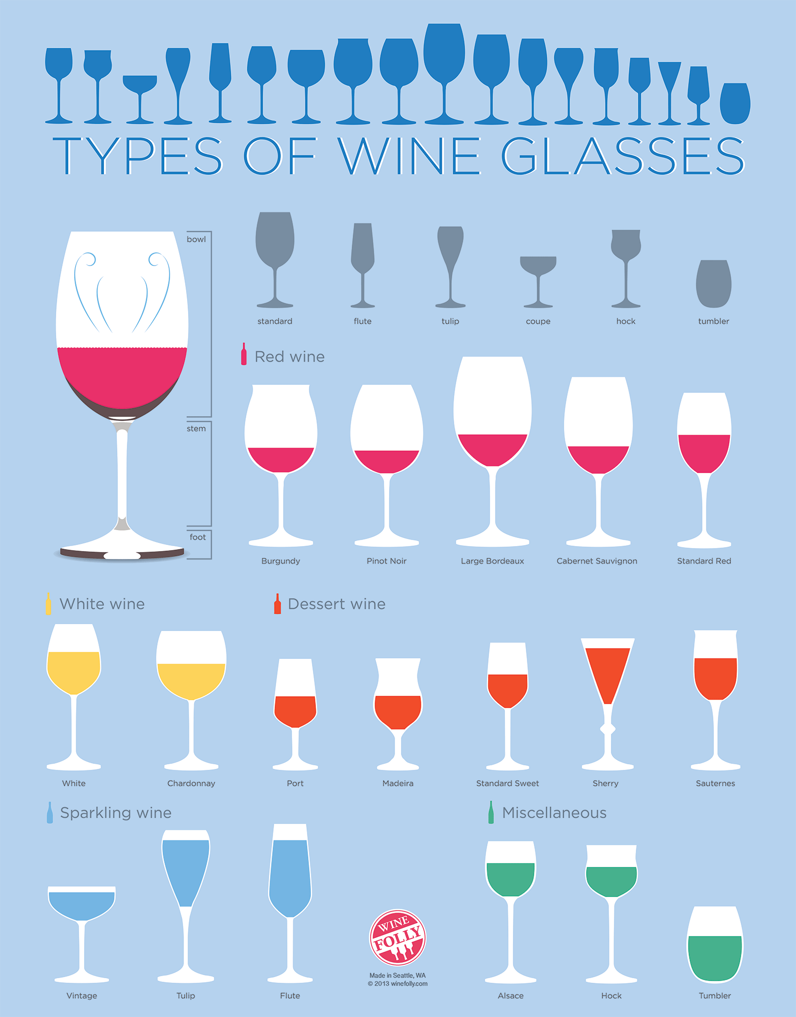 Types of Wine Glasses | Vintner's Cellar Waterloo | Photo: winefolly.com